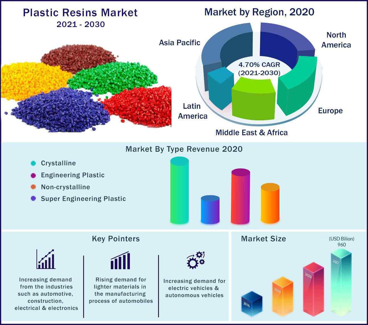 Global Plastic Resins Market 2021-2030