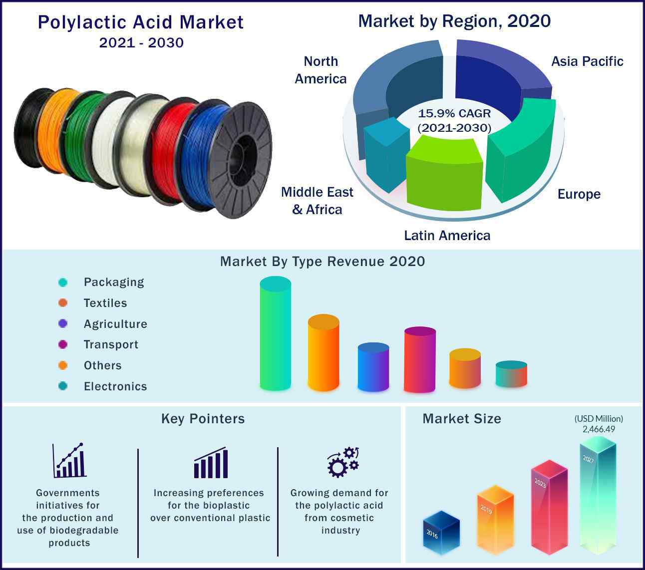 Global Polylactic Acid Market 2021-2030