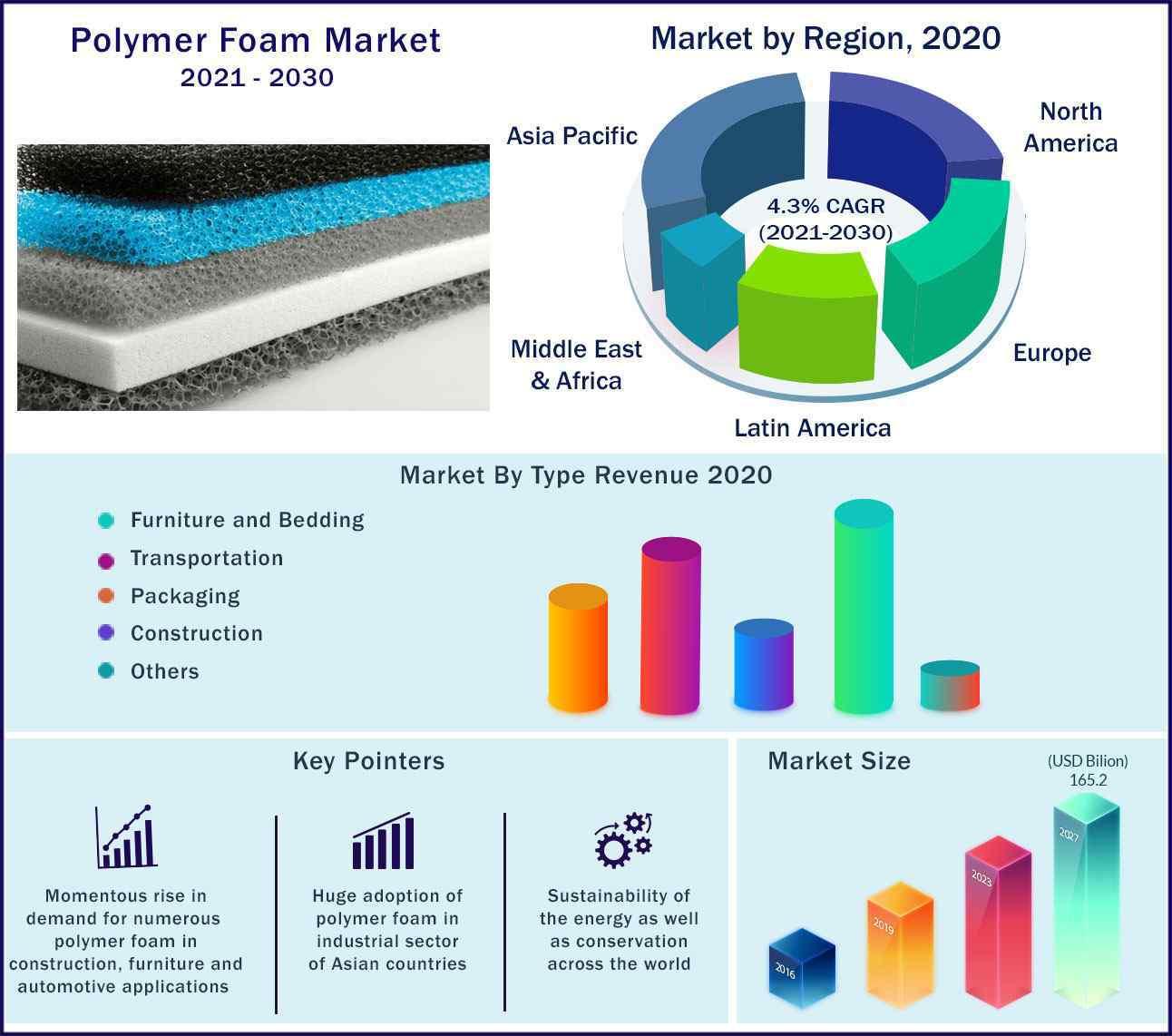 Global Polymer Foam Market 2021-2030