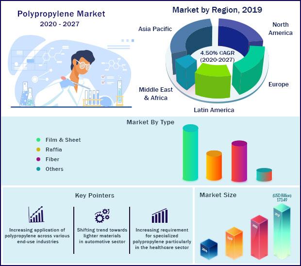 Global Polypropylene Market 2020-2027