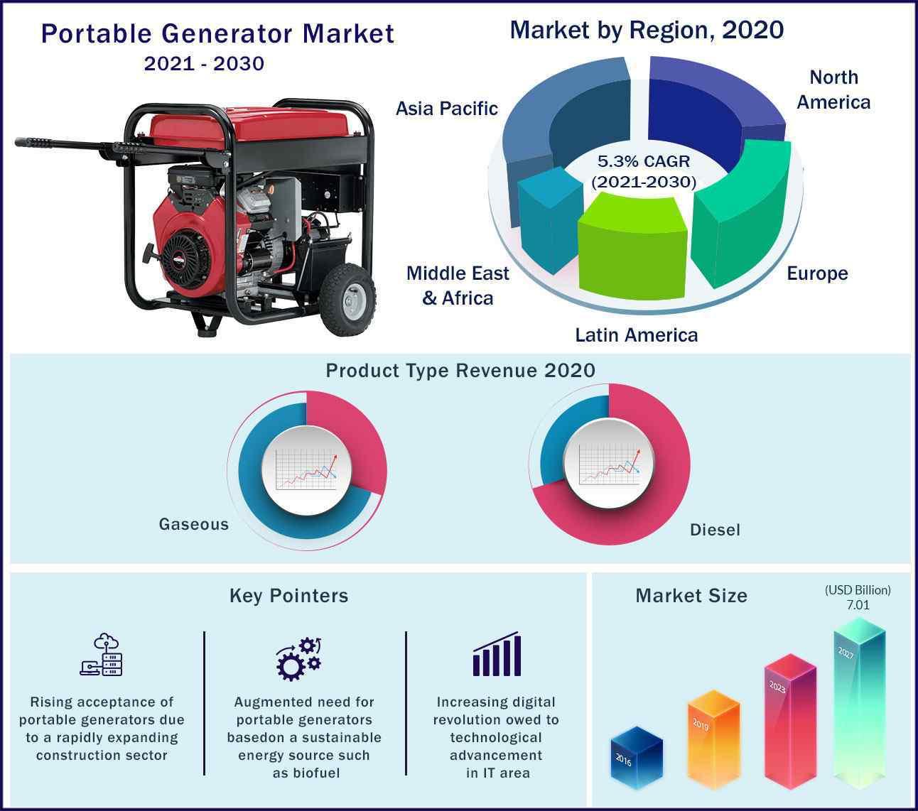 Global Portable Generator Market 2021 to 2030