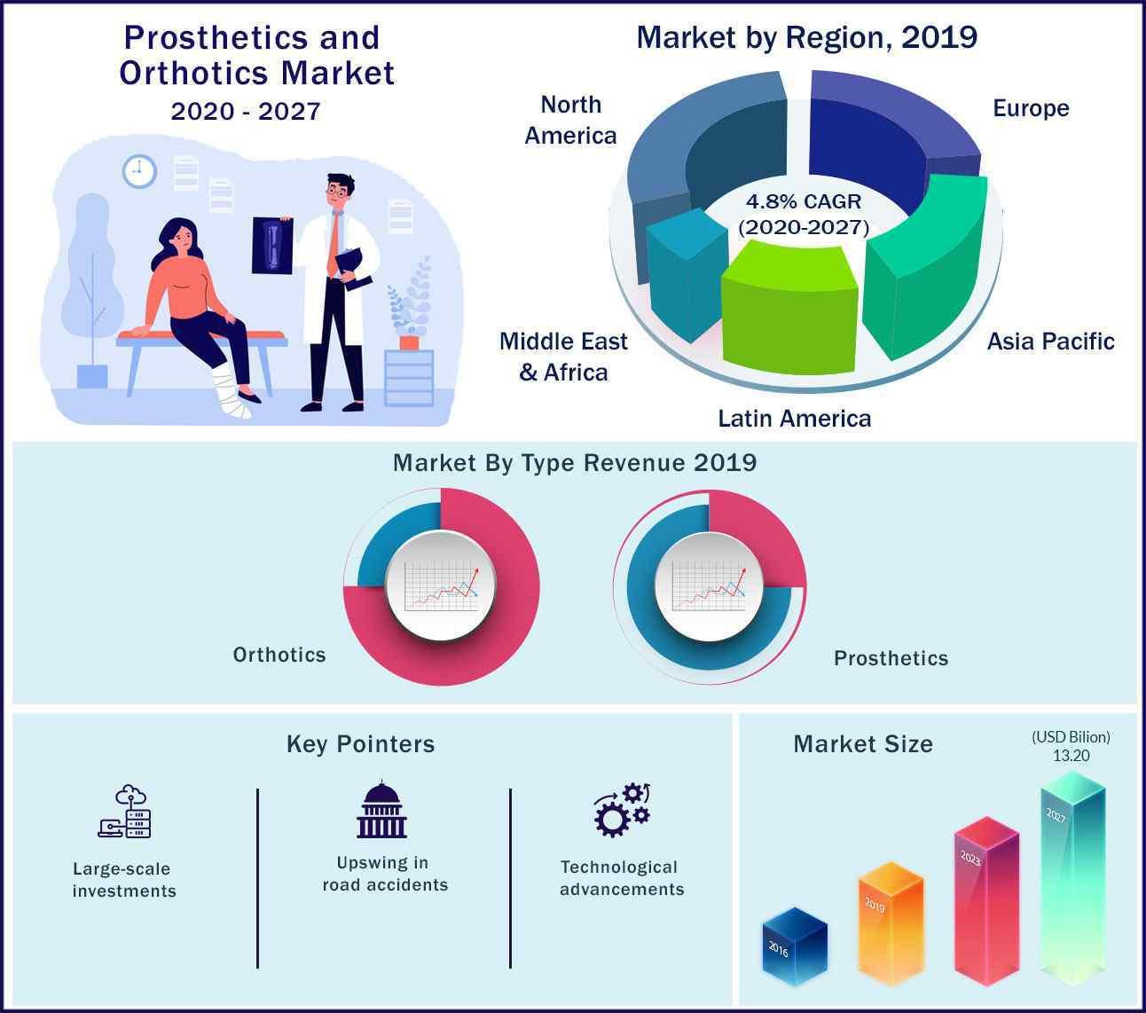 Global Prosthetics and Orthotics Market 2020 to 2027