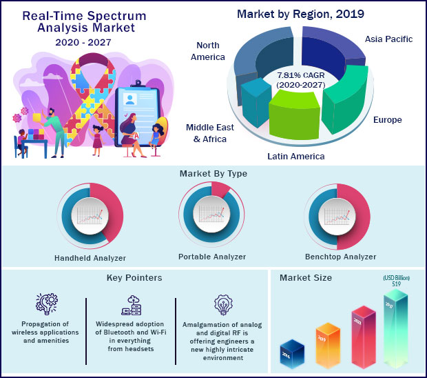 Global Real Time Spectrum Analysis Market 2020 to 2027