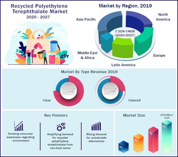 Global Recycled Polyethylene Terephthalate Market 2020 to 2027