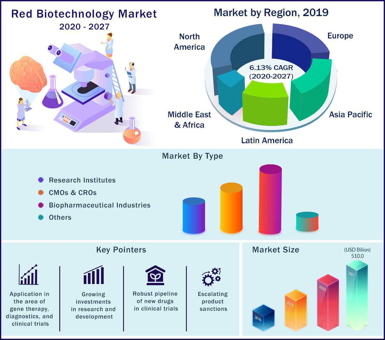 Global Red Biotechnology Market 2020 to 2027