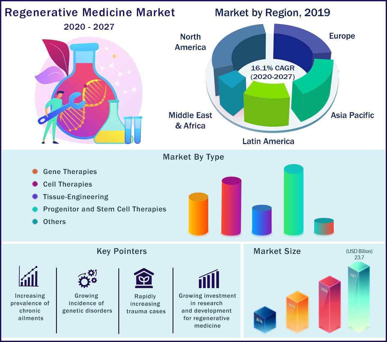 Global Regenerative Medicine Market 2020-2027