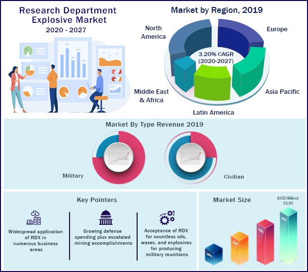 Global Research Department Explosive Market 2020 to 2027