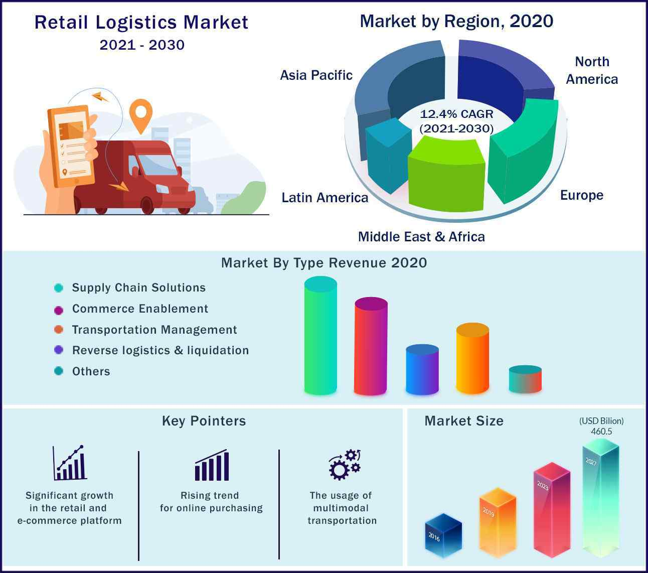 Global Retail Logistics Market 2021-2030
