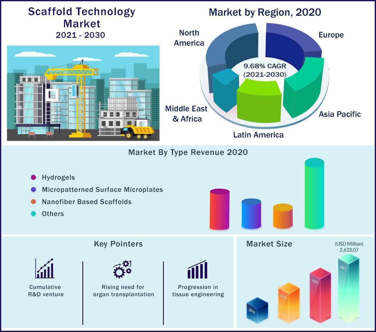 Global Scaffold Technology Market 2021 to 2030