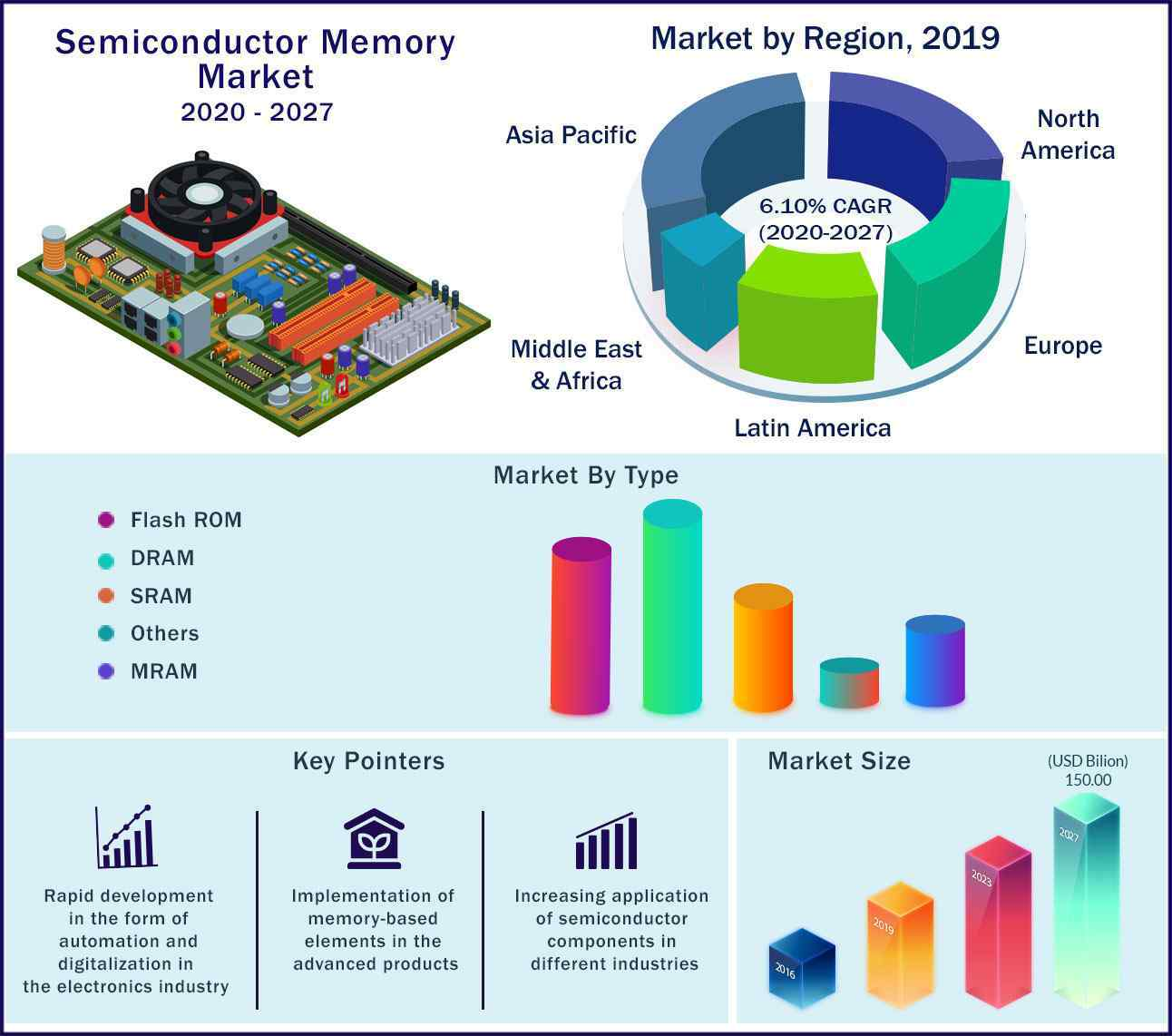 Global Semiconductor Memory Market 2020 to 2027