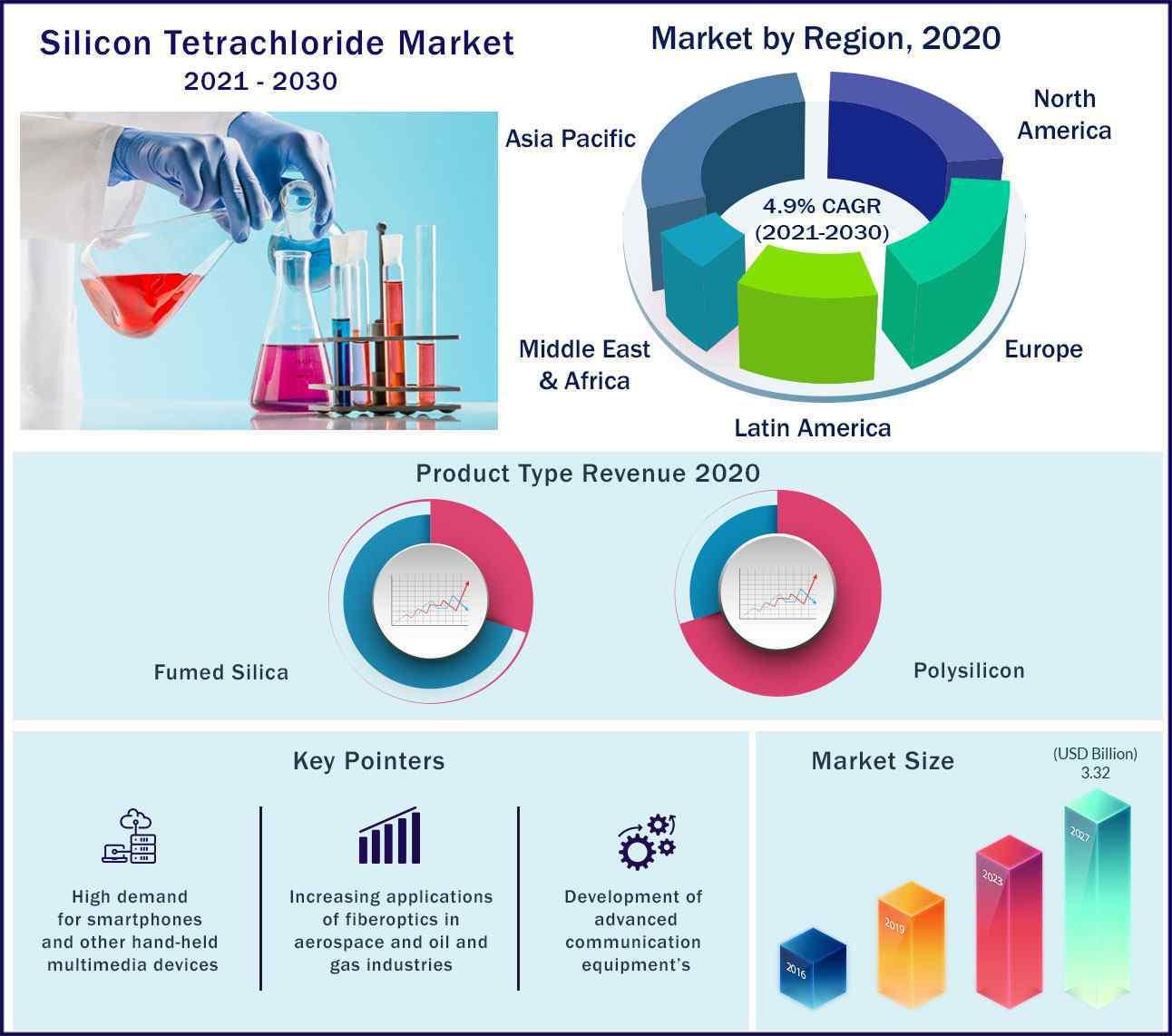 Global Silicon Tetrachloride Market 2021-2030