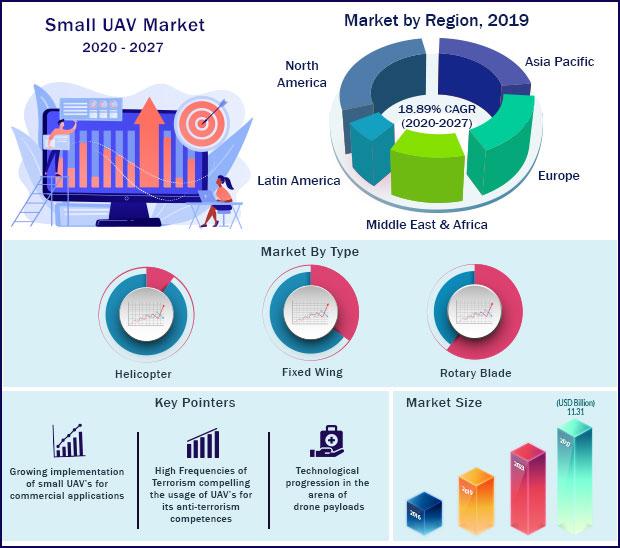 Global Small UAV Market 2020 to 2027