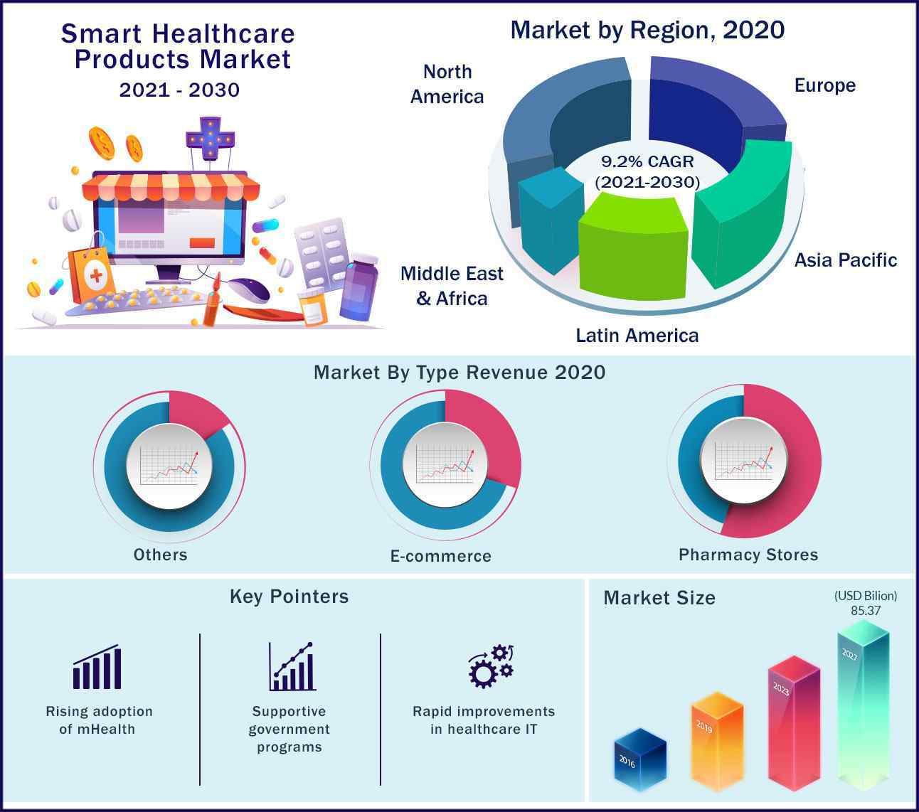 Global Smart Healthcare Products Market 2021 to 2030