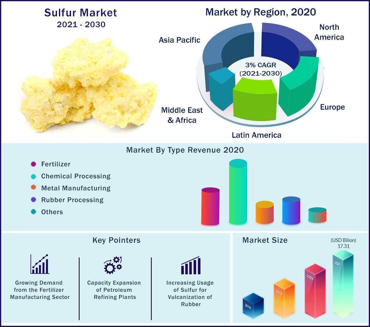 Global Sulfur Market 2021 to 2030