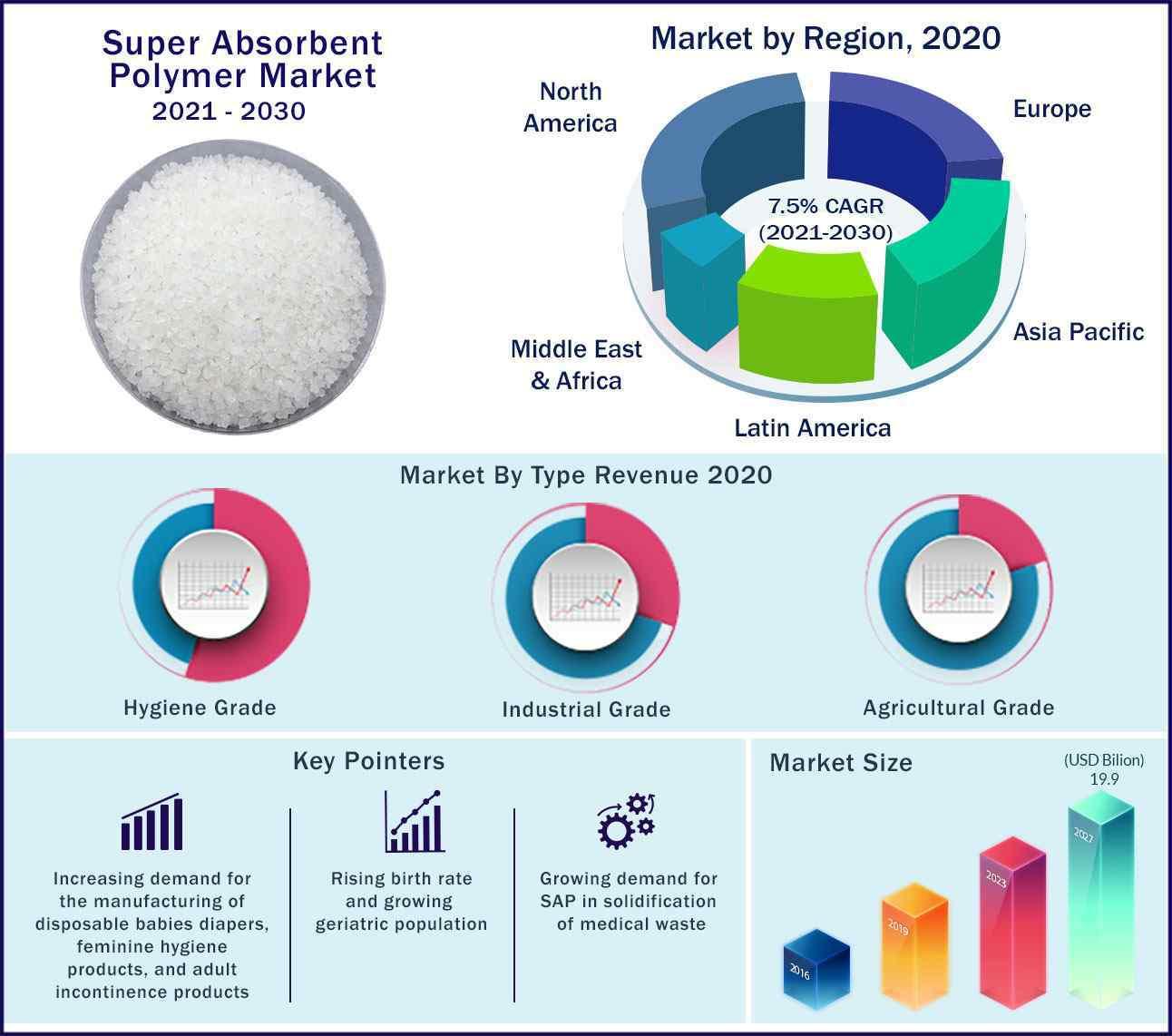 Global Super Absorbent Polymer Market 2021 to 2030