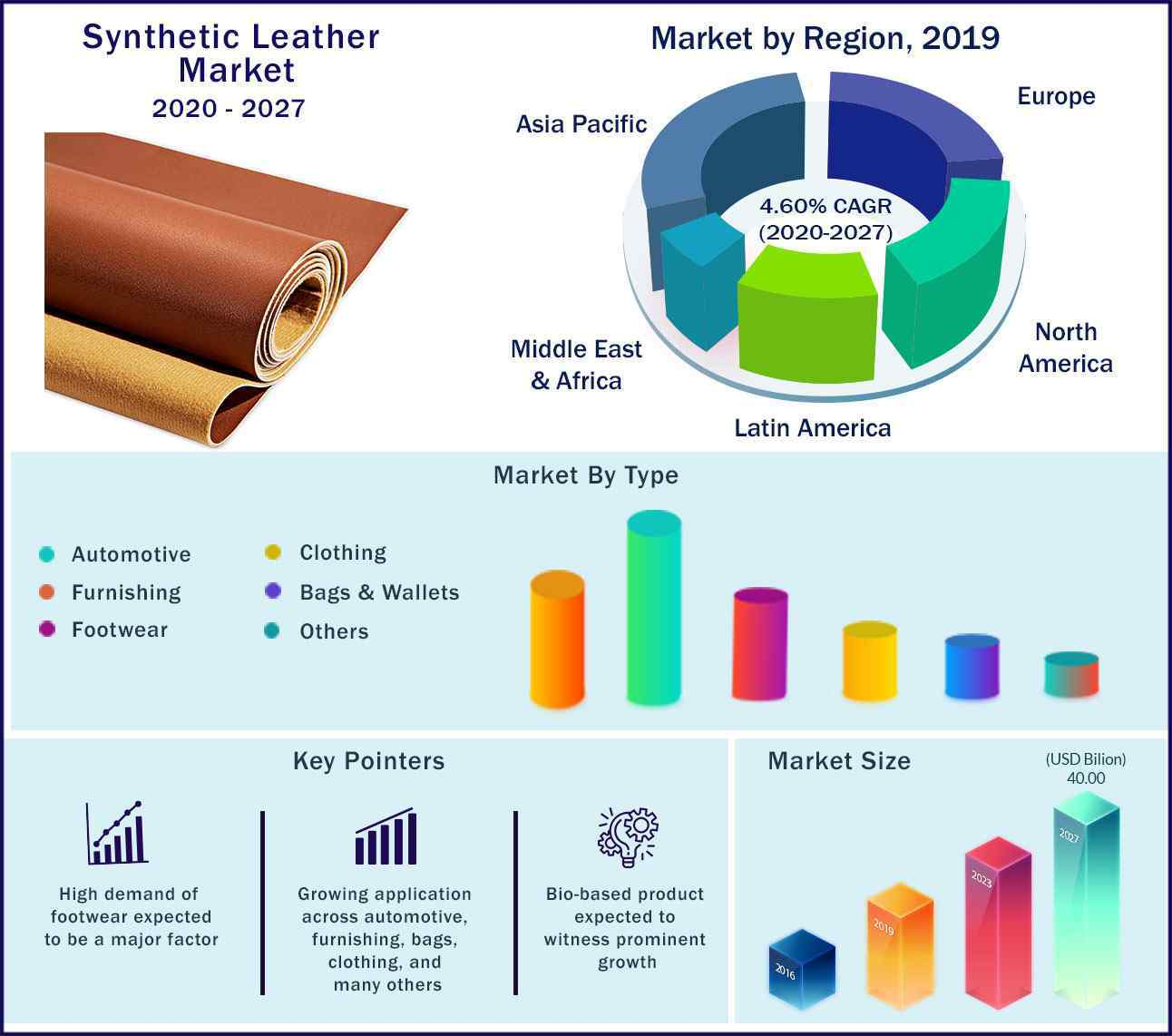 Global Synthetic Leather Market 2020 to 2027