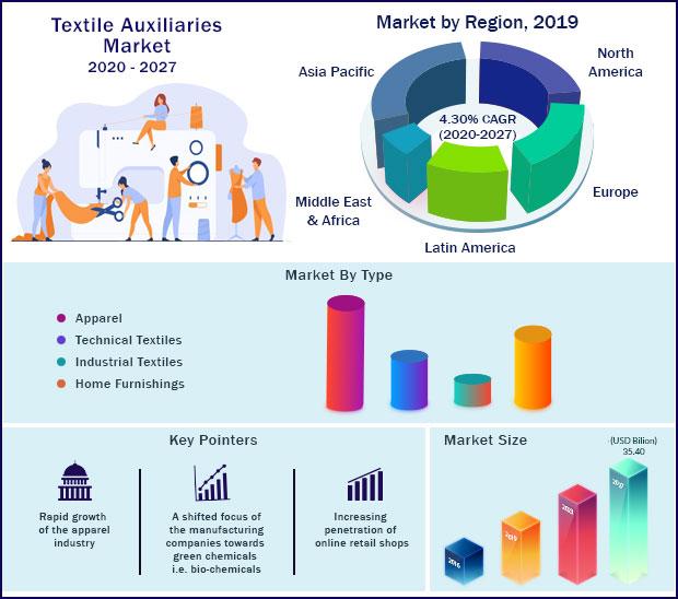 Global Textile Auxiliaries Market 2020-2027