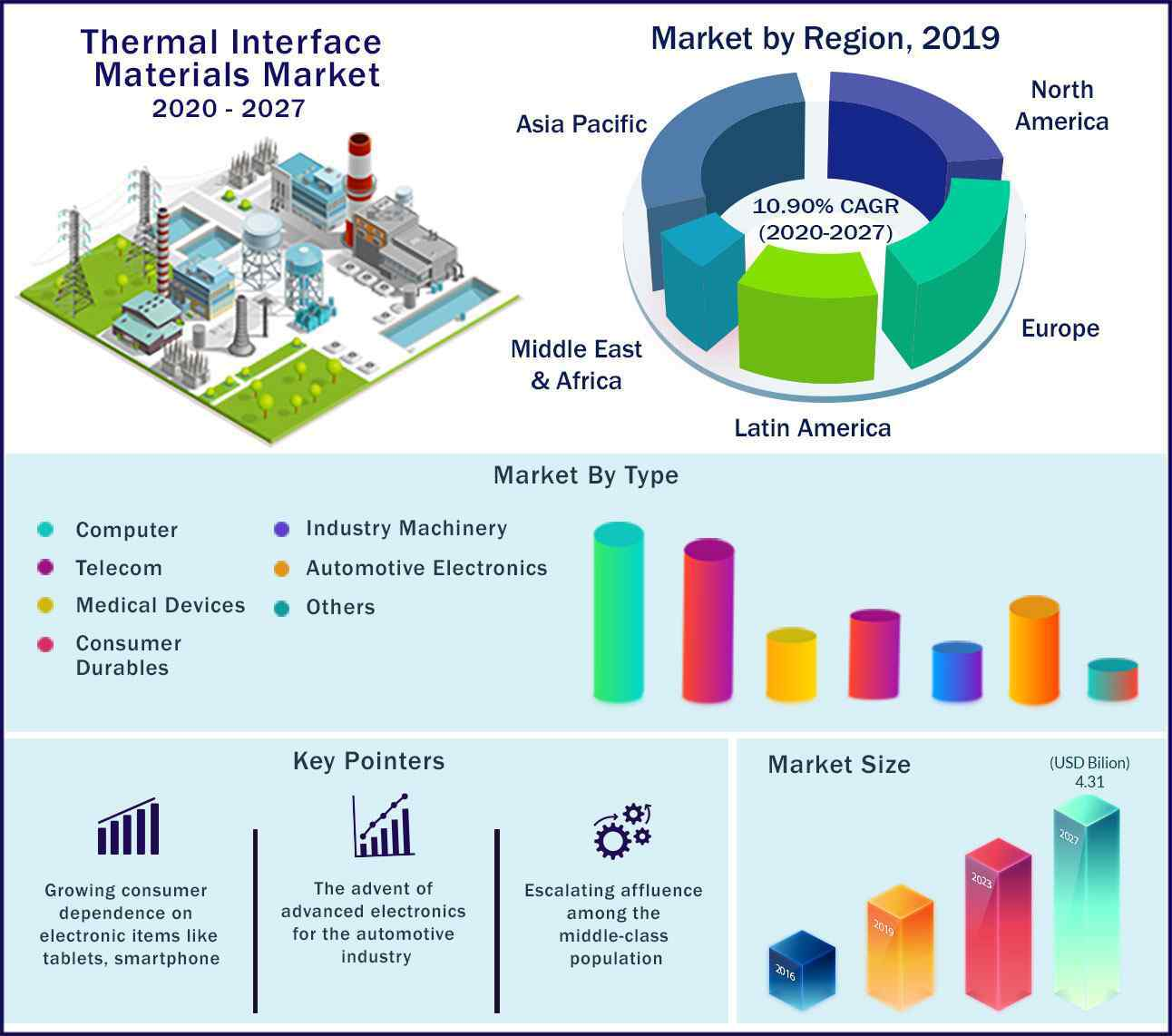 Global Thermal Interface Materials Market 2020 to 2027