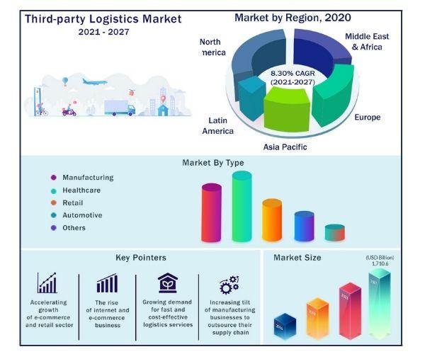 Global Third Party Logistics Market 2021-2027