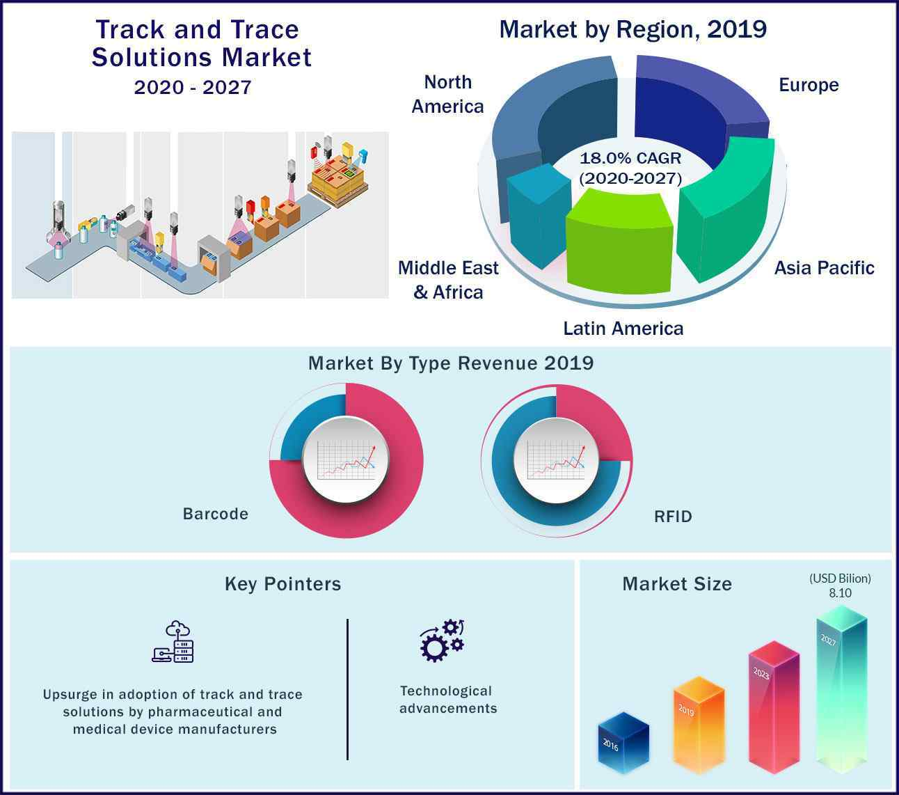 Global Track and Trace Solutions Market 2020 to 2027
