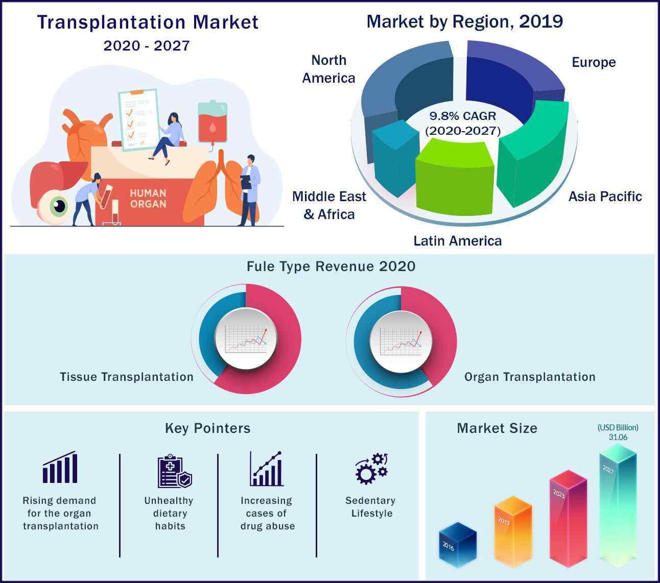 Global Transplantation Market 2020 to 2027