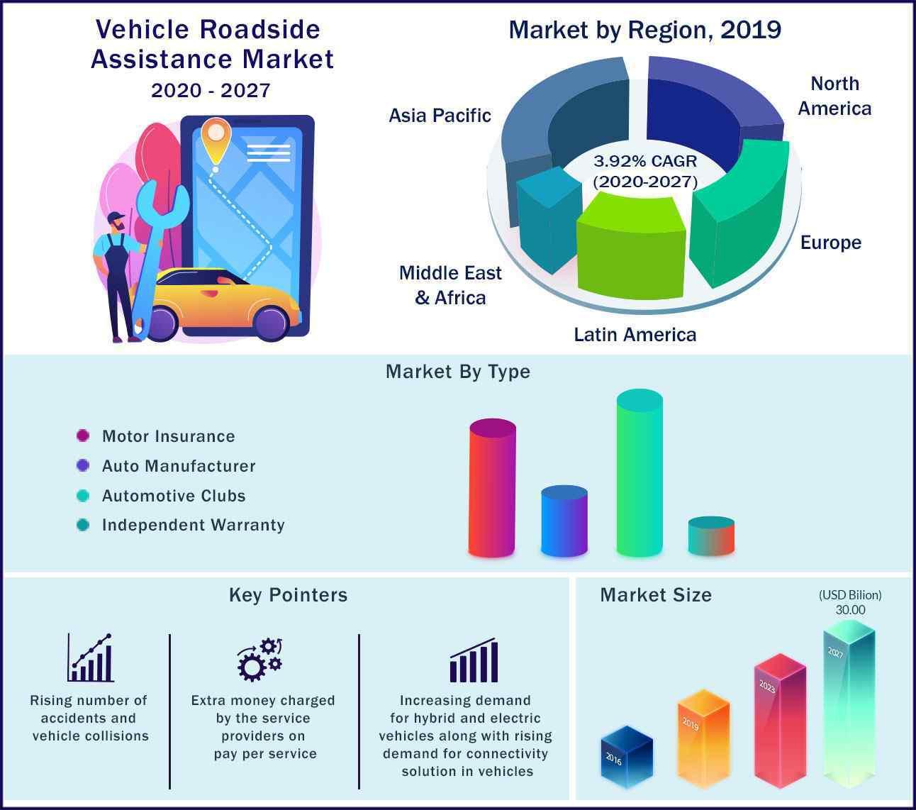Global Vehicle Roadside Assistance Market 2020-2027