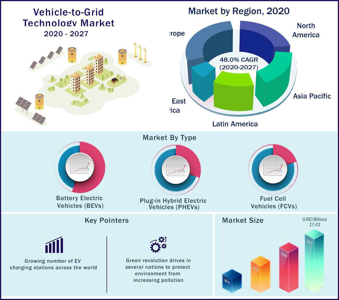 Global Vehicle to Grid Technology Market 2020-2027