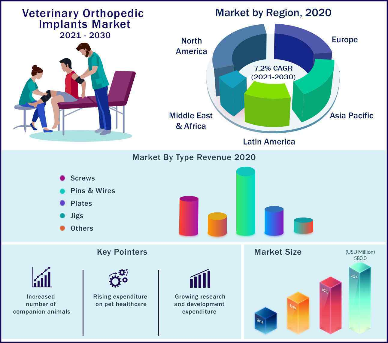 Global Veterinary Orthopedic Implants Market 2021-2030