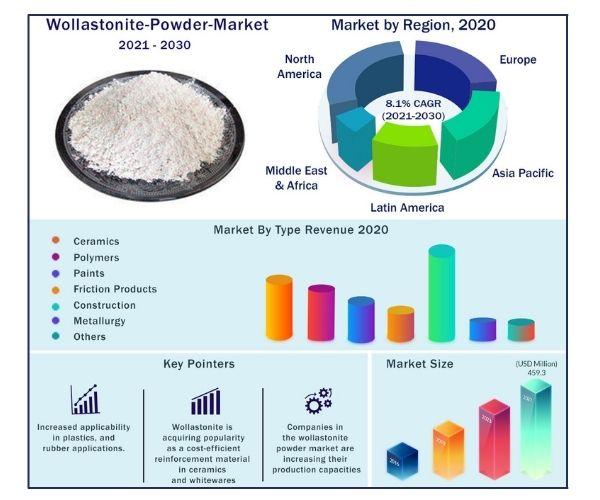 Global Wollastonite Powder Market 2021-2030
