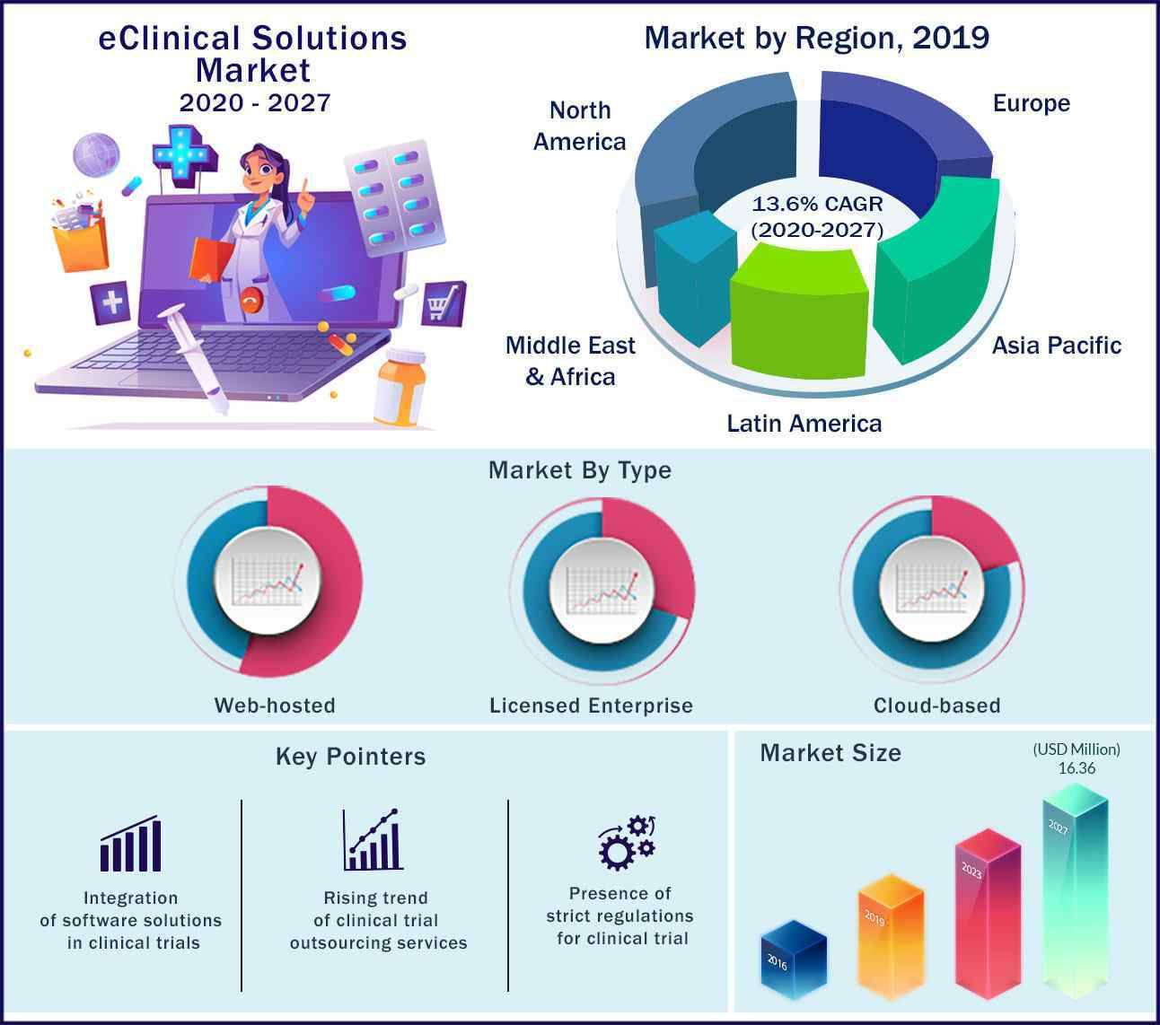 Global eClinical Solutions Market 2020 to 2027