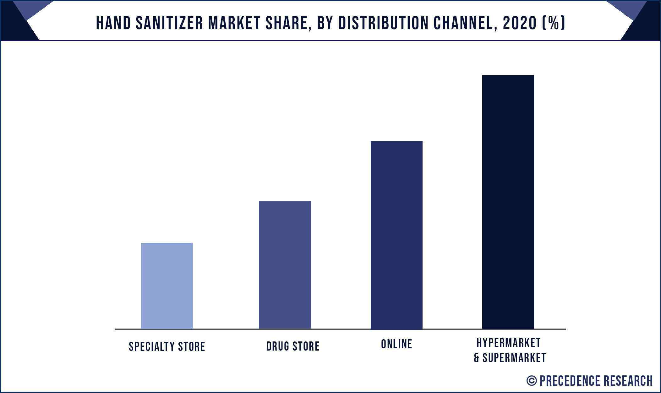 Hand Sanitizer Market Share, By Distribution Channel, 2020 (%)
