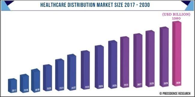 Healthcare Distribution Market Size 2017-2030