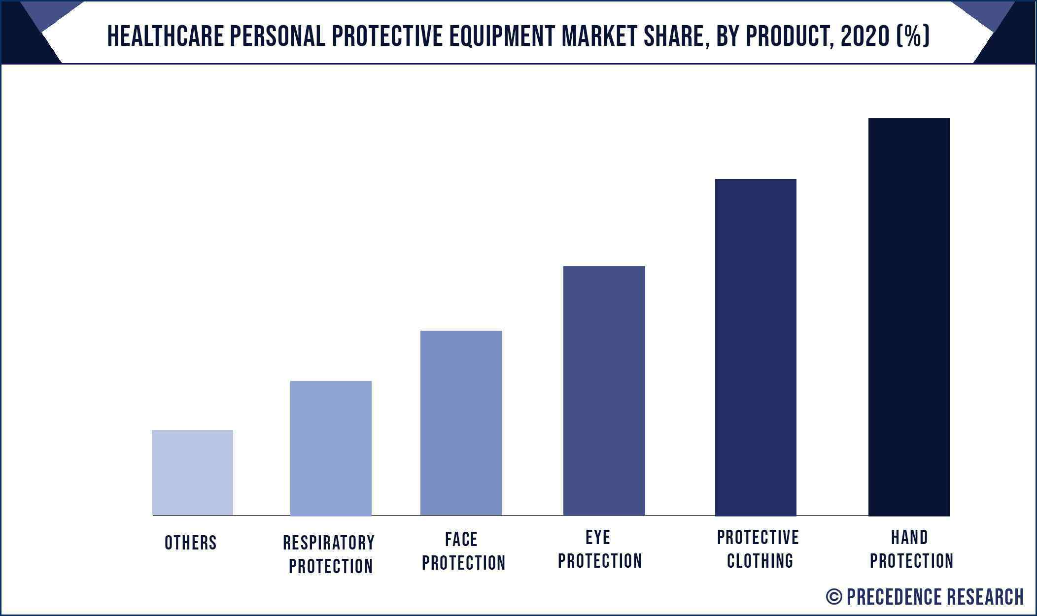 Healthcare Personal Protective Equipment Market Share, By Product, 2020 (%)