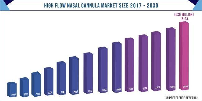 High Flow Nasal Cannula Market Size 2017-2030