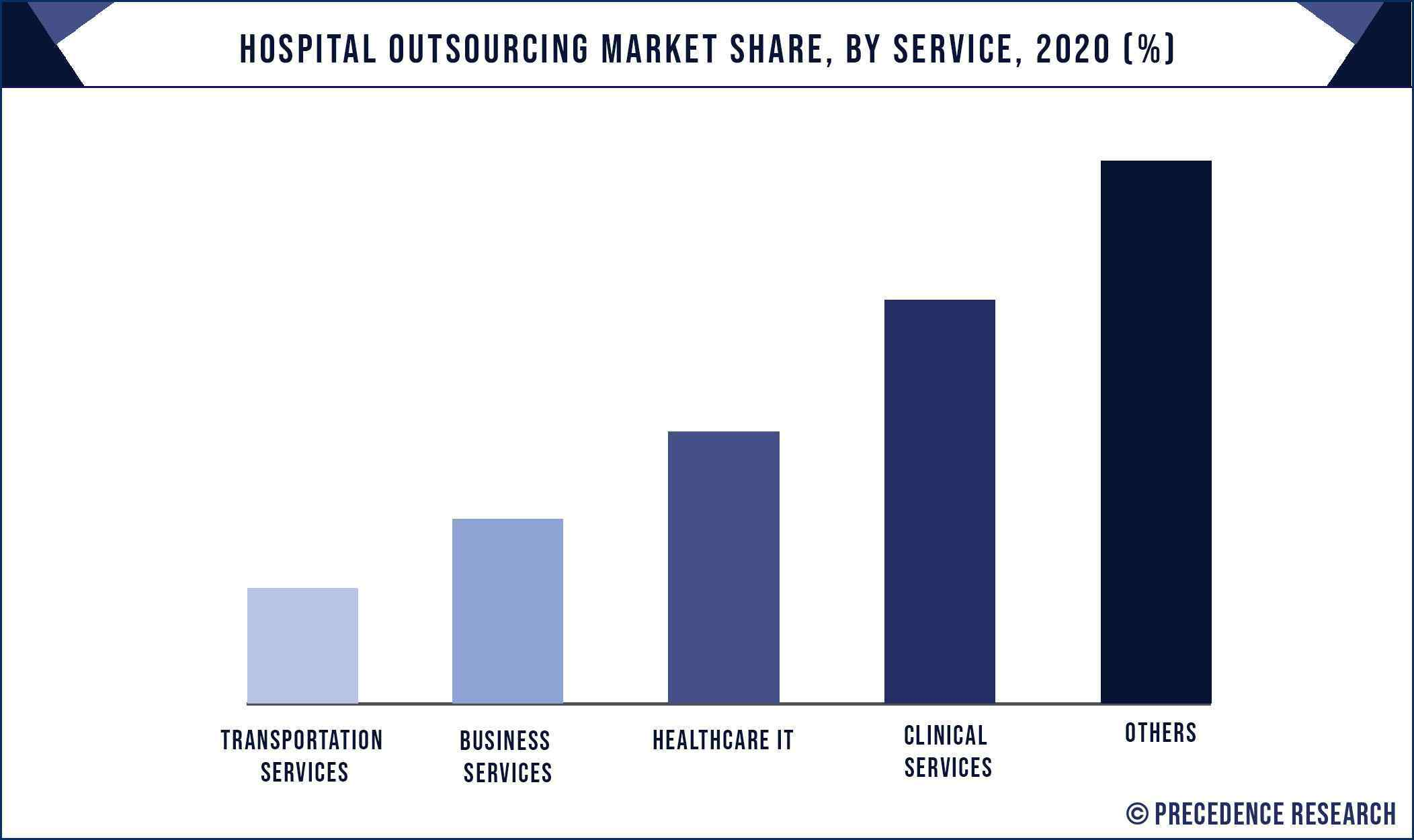 Hospital Outsourcing Market Share, By Service, 2020 (%)