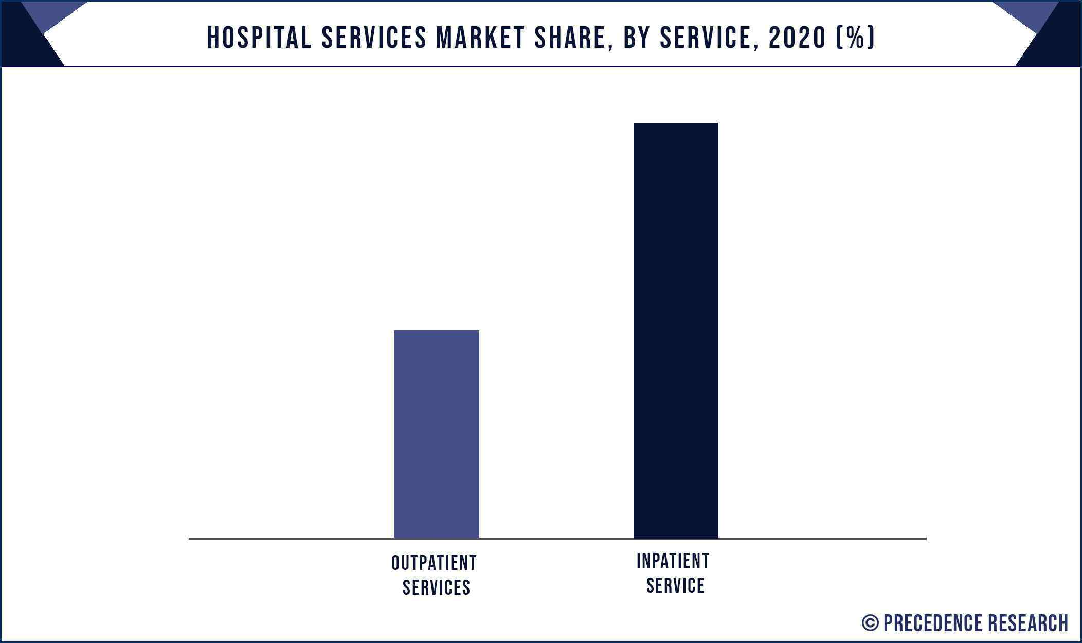 Hospital Services Market Share, By Service, 2020 (%)