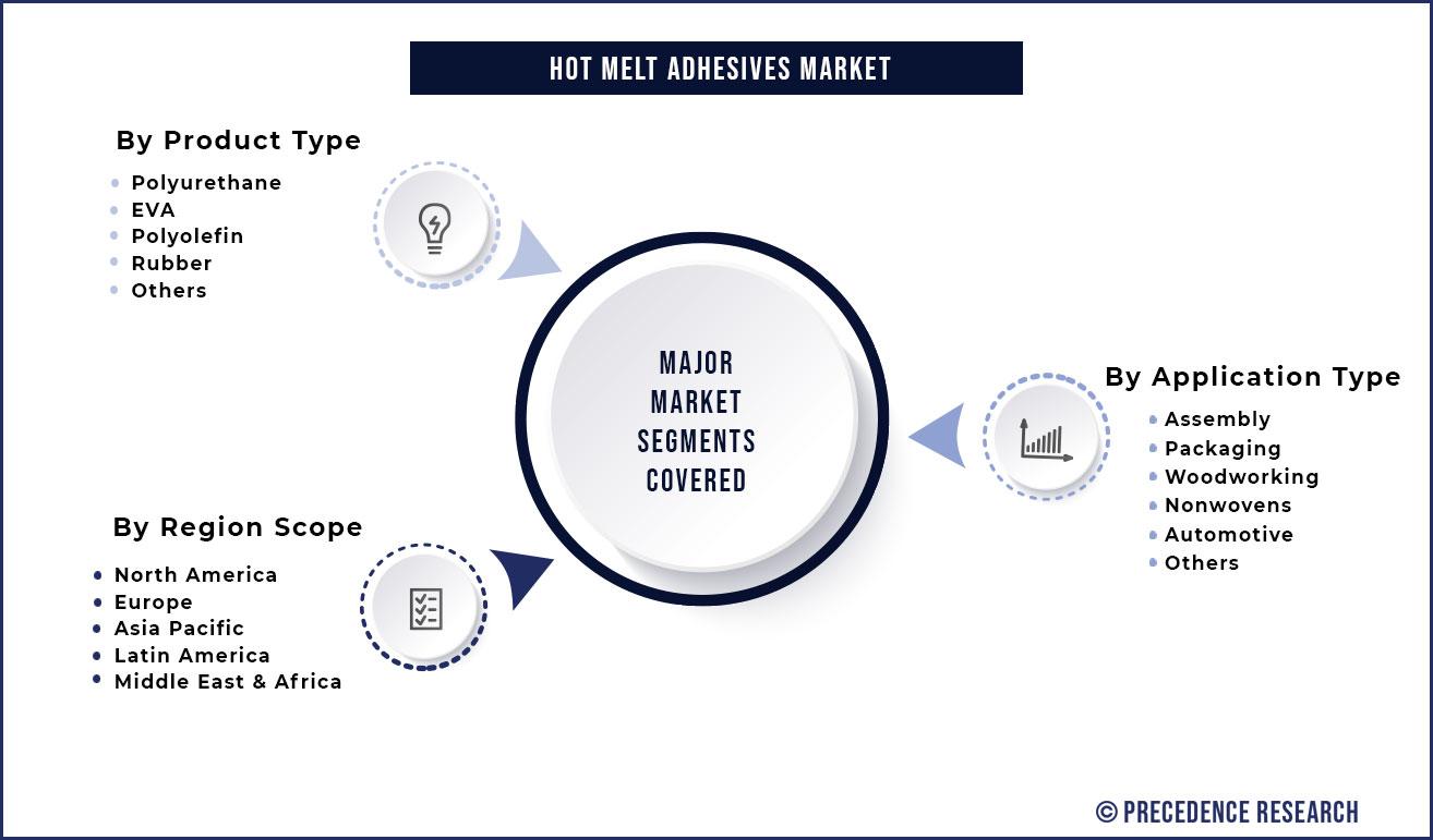 Hot Melt Adhesives Market Segmentation