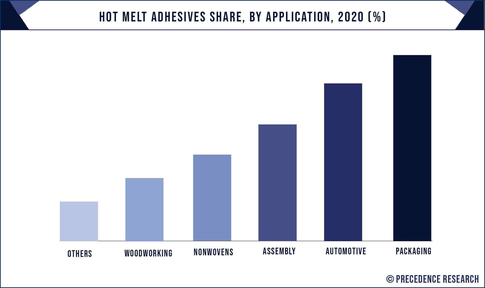 Hot Melt Adhesives Market Share, By Application, 2020 (%)