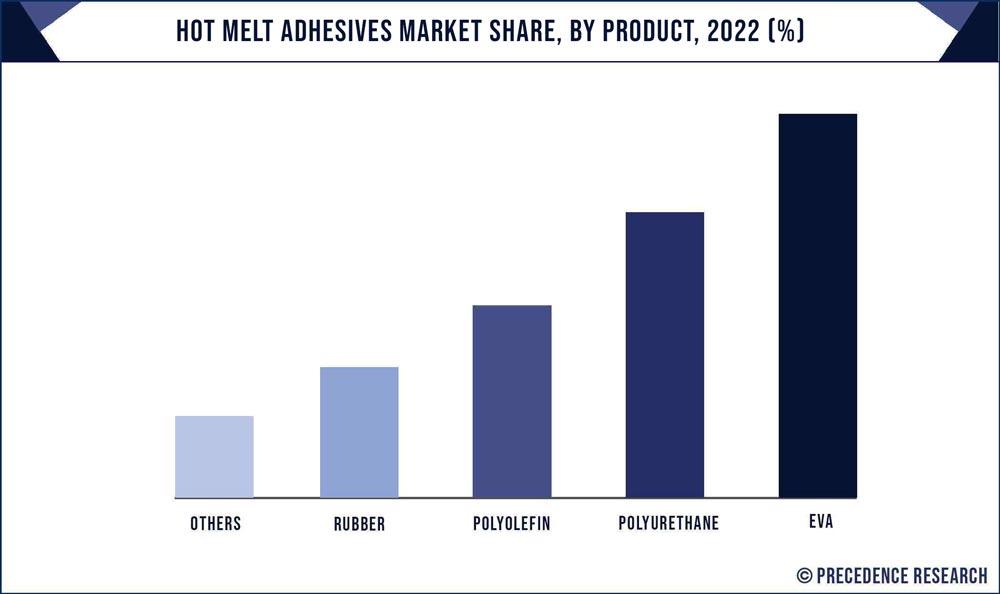 Hot Melt Adhesives Market Share, By Product, 2020 (%)