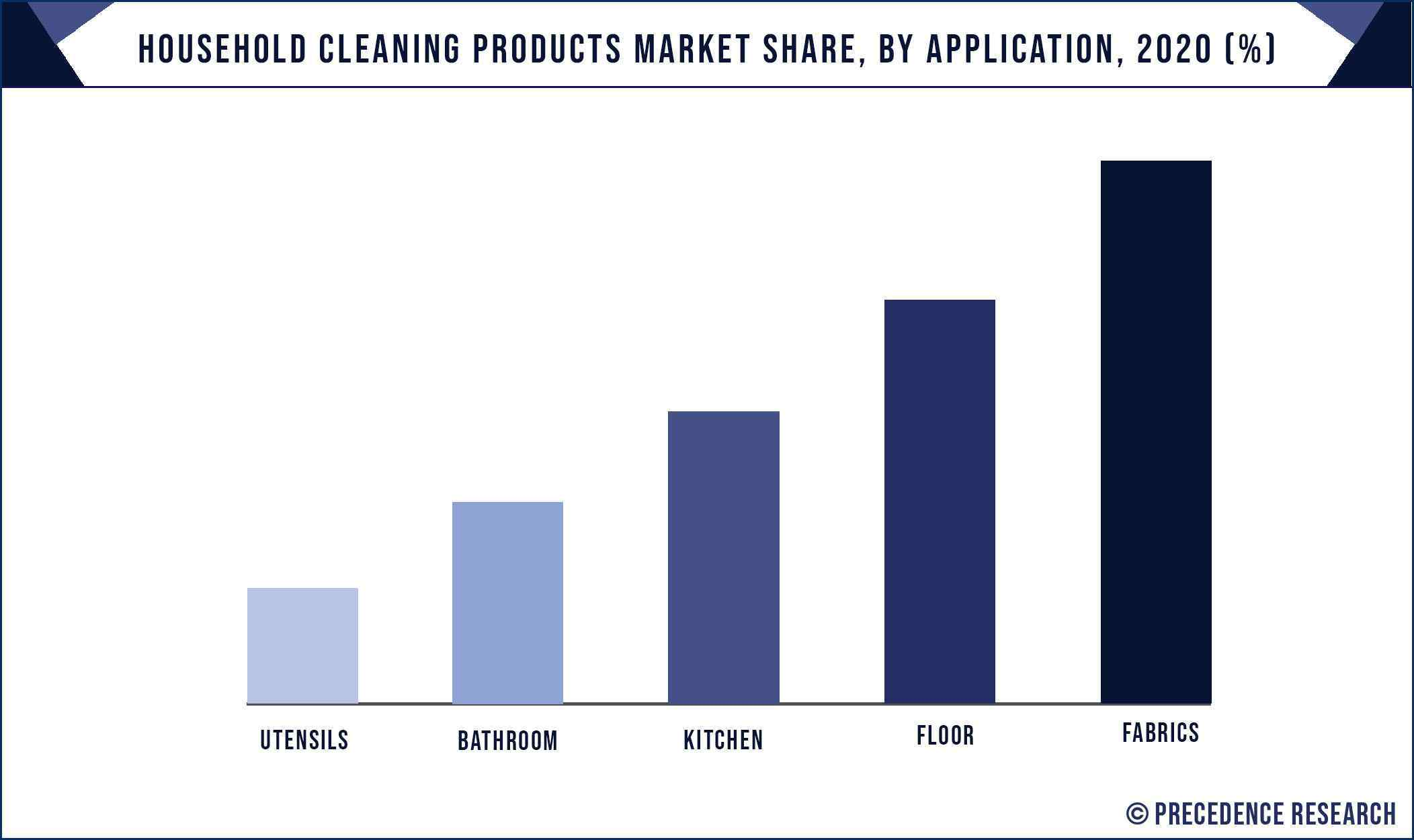 Household Cleaning Products Market Share, By Application, 2020 (%)