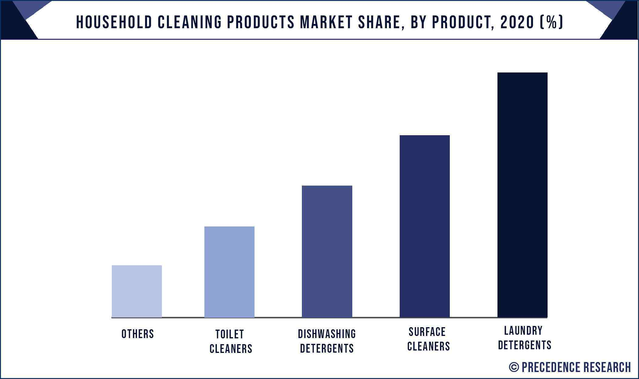 Household Cleaning Products Market Share, By Product, 2020 (%)