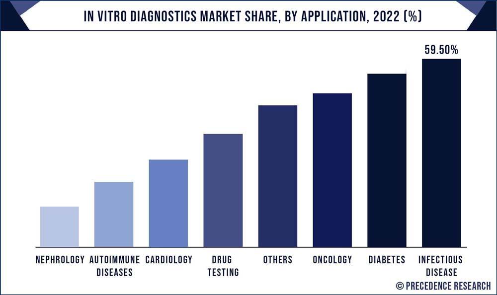 In Vitro Diagnostics Market Share, By Application, 2020 (%)