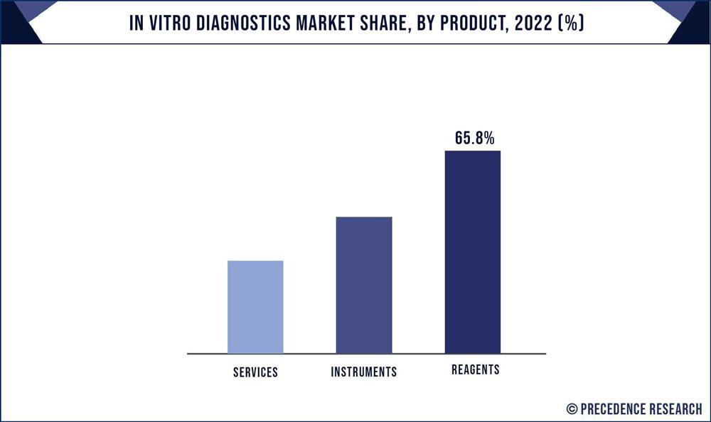 In Vitro Diagnostics Market Share, By Product, 2020 (%)