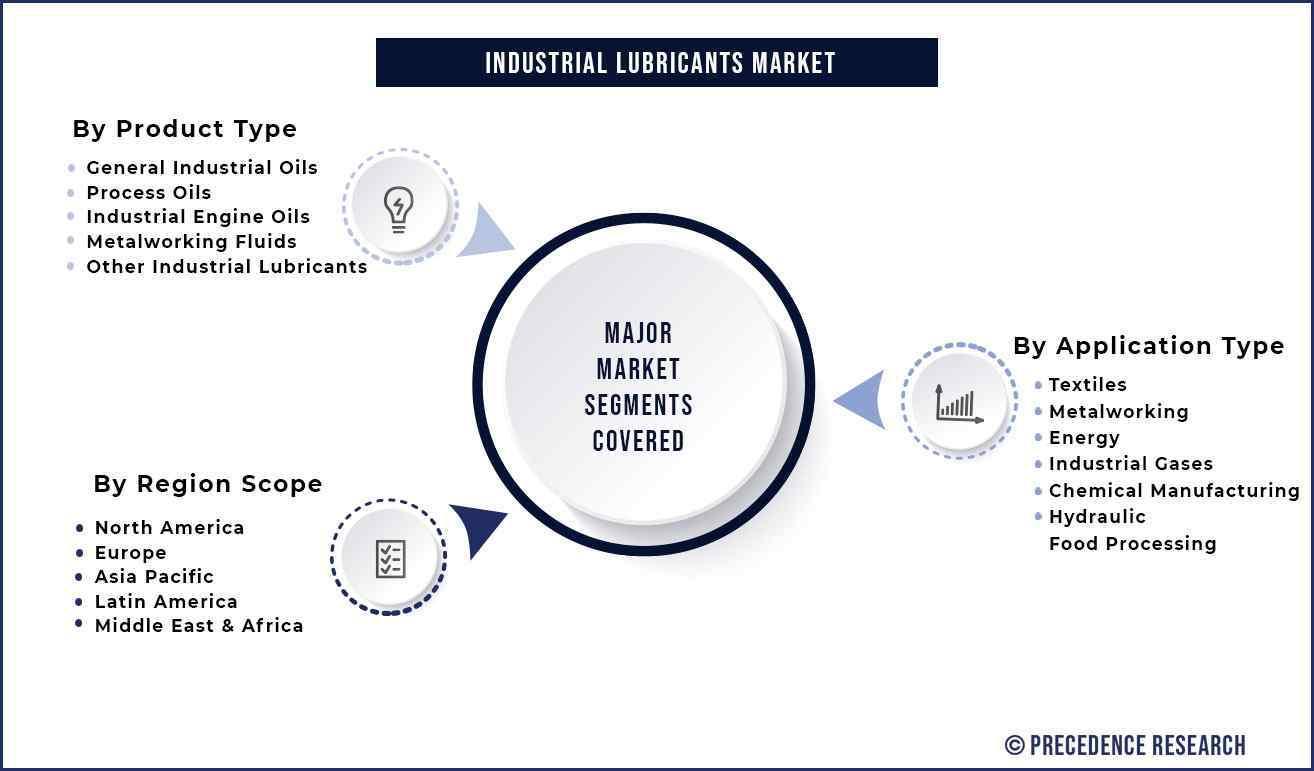 Industrial Lubricants Market Segmentation