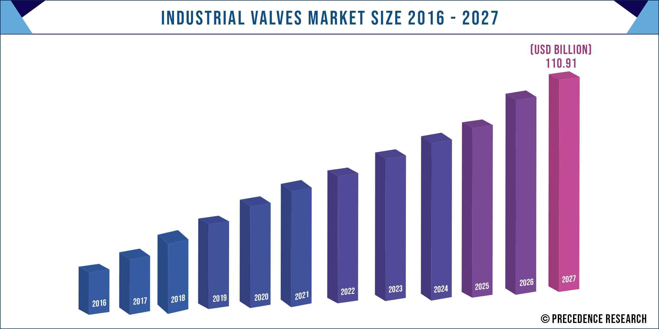 Industrial Valves Market Size 2016 to 2027