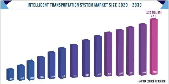Intelligent Transportation System Market Size 2017-2030