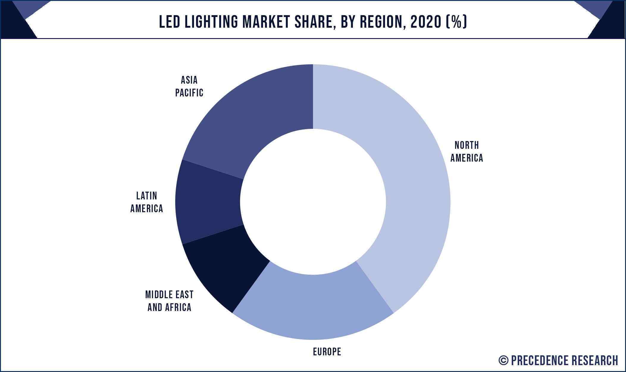LED Lighting Market Share, By Region, 2020 (%)