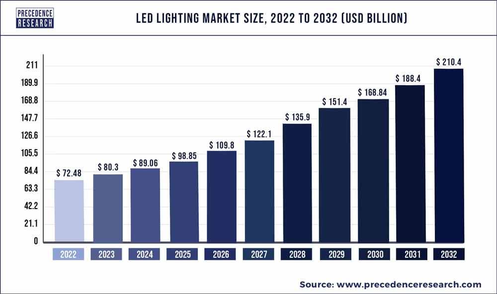 LED Lighting Market Size 2020 to 2027