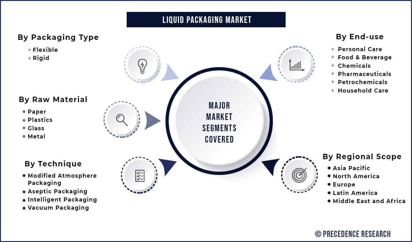 Liquid Packaging Market Segmentation
