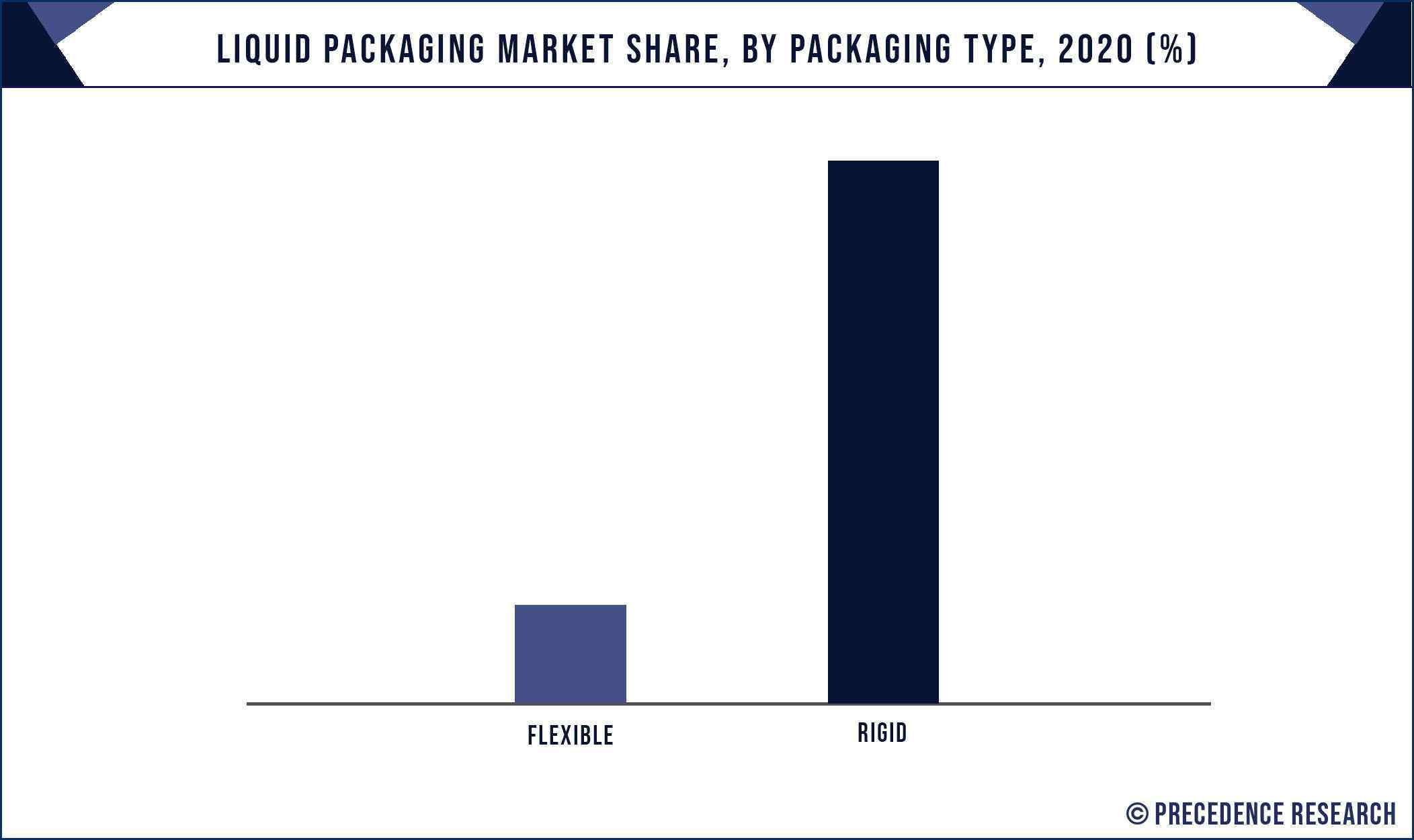 Liquid Packaging Market Share, By Packaging Type, 2020 (%)